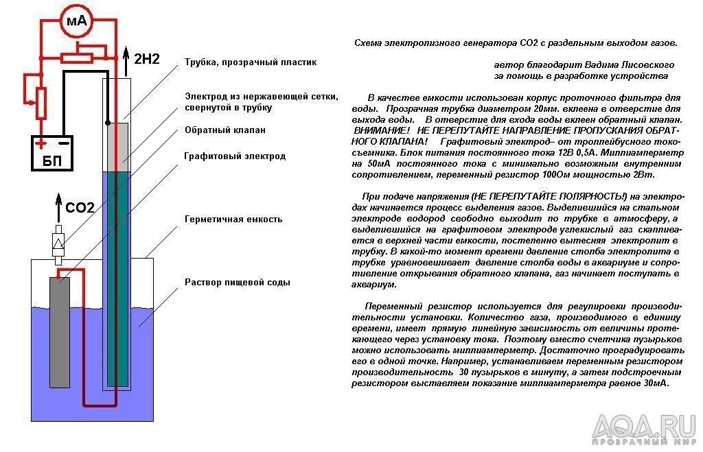 Схема электролизного CO2