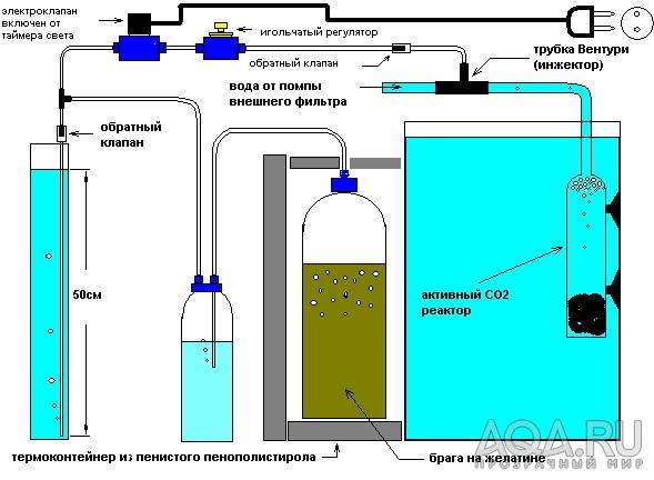 Co2 реакторы своими руками