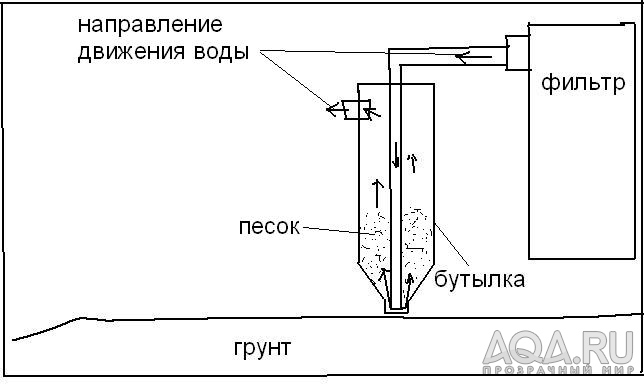 Схема песочного фильтра в