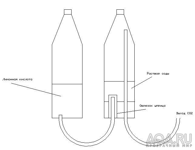 Схема нового генератора СО2