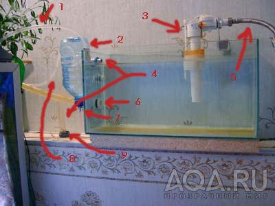 Клапан уровня воды в протоке